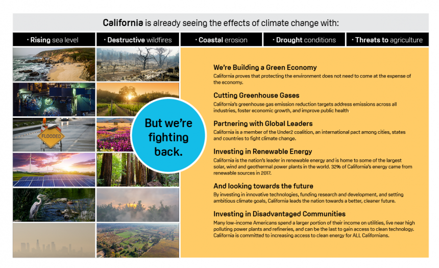 California is already seeing the effects of climate change